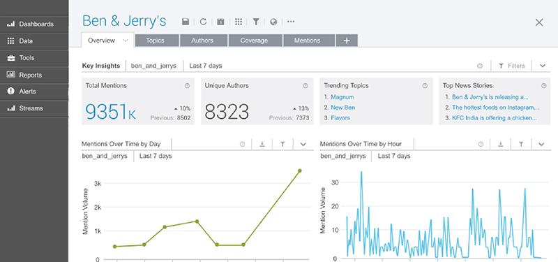 het Brandwatch social media customer research tool.
