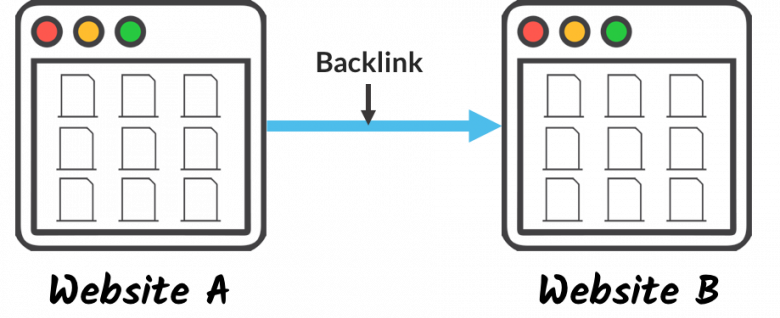 Een backlink is een link van een website naar een andere website.