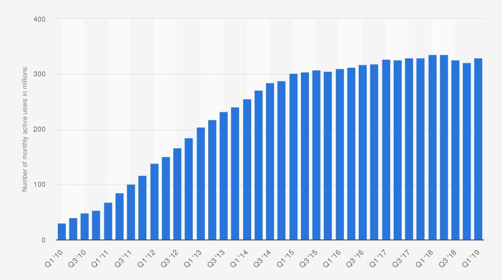 De groei van het aantal volgers op Twitter.