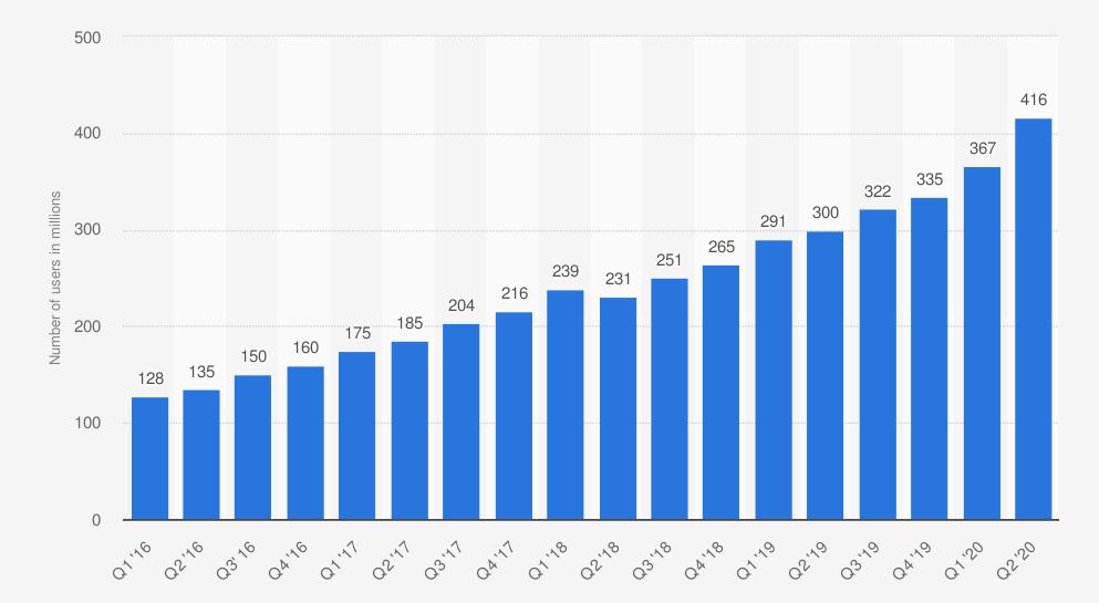 De groei van het aantal users op Pinterest.