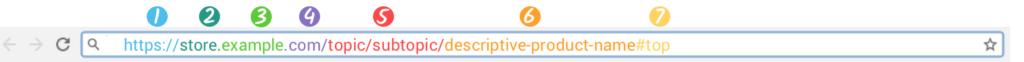 URL structuur optimaliseren voor SEO