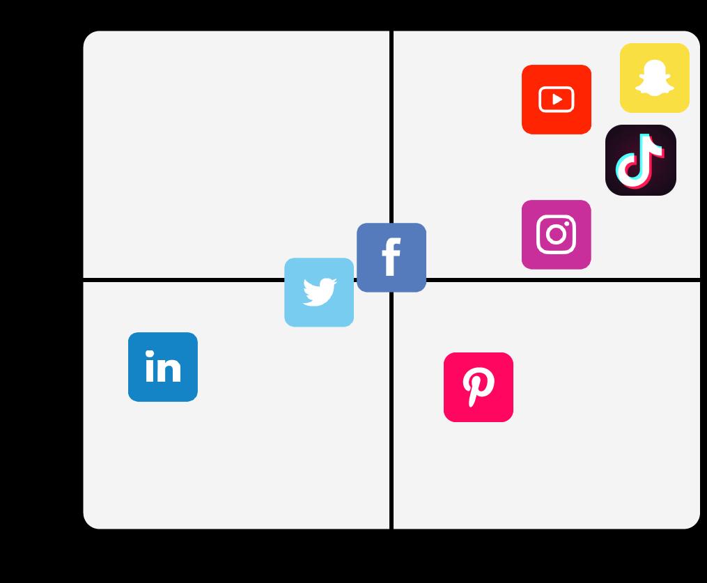 In dit kwadrant krijg je een overzicht van welk kanaal geschikt is voor B2B en welk kanaal voor B2C.