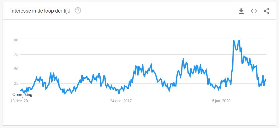 elektrische fiets google trends