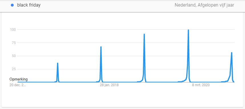 Met Google Trends wordt het volume van zoekopdrachten gerangschikt om zo de populariteit van een zoekterm of zin te bepalen.