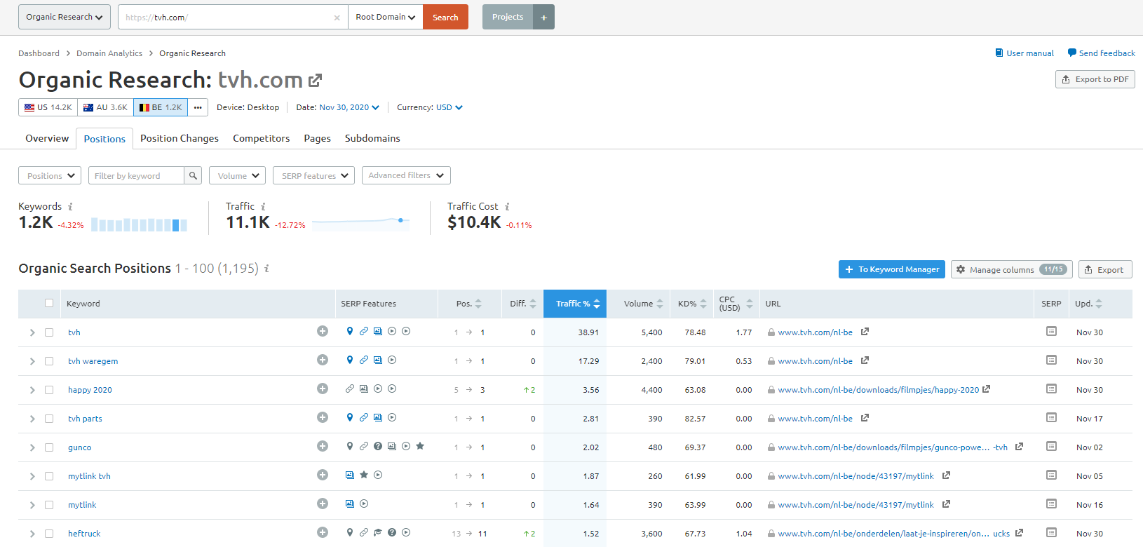 SEMrush keyword tool