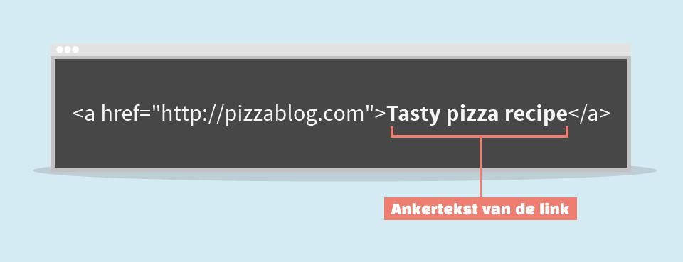 Ankertekst, ook wel anchor text genoemd, is een heel belangrijk onderdeel van een backlink en voor linkbuilding.